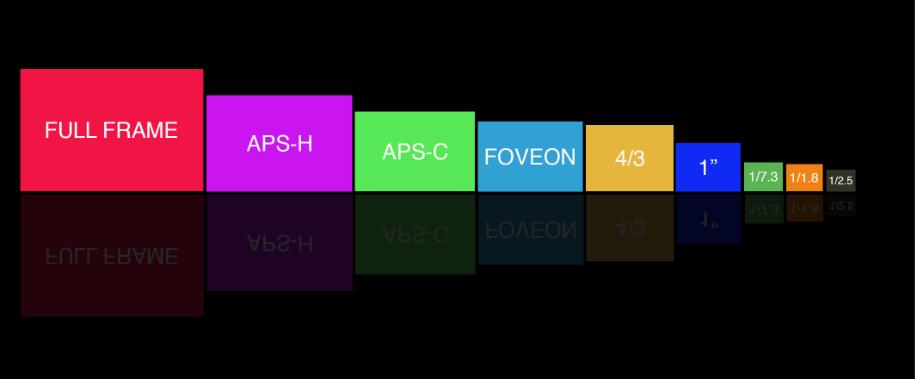 Tamaño de sensores de las mejores cámaras para viajar - 2020.